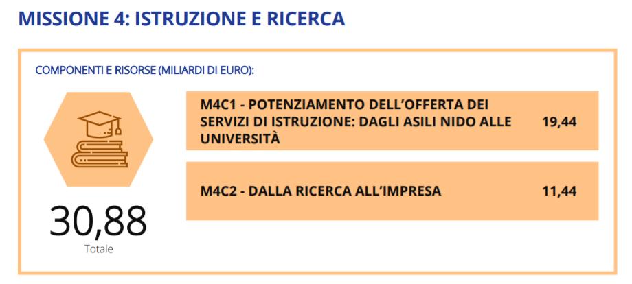 missione-4-pnrr-italiano