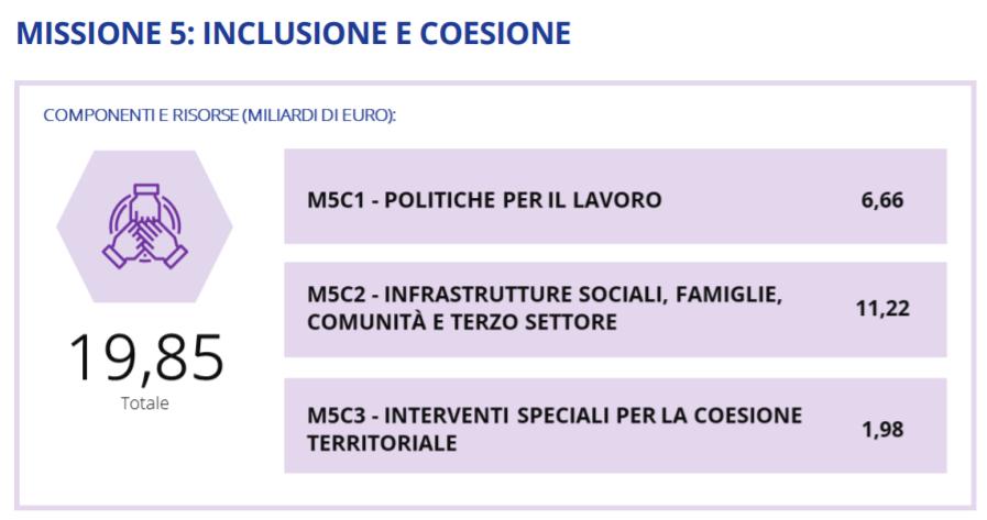 missione-5-pnrr-italiano