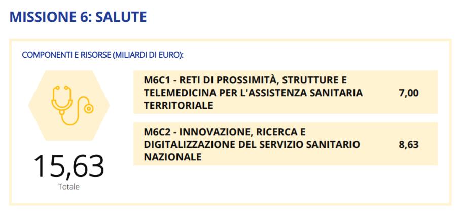 missione-6-pnrr-italiano